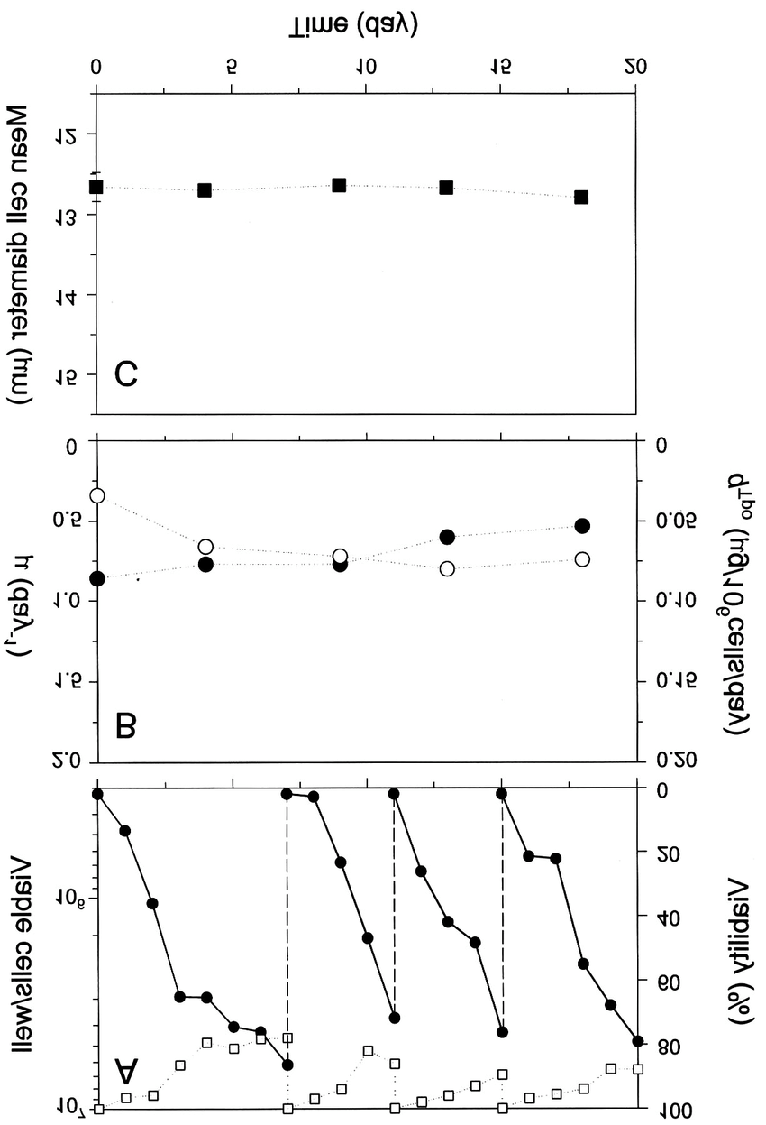 medium resolution of cell growth q tpo and cell size profiles of a representative download scientific diagram
