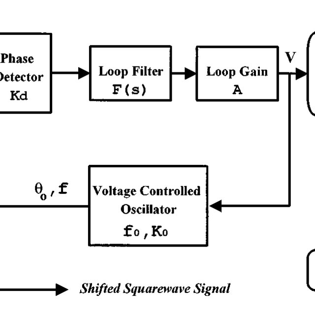 (PDF) Phase‐shift generation and monitoring by a simple