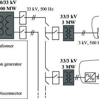 (PDF) Design considerations for medium-frequency power