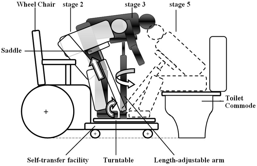 Conceptual design of manual self-transfer device showing