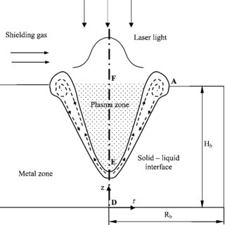 Schematic sketch of a pulsed laser welding process