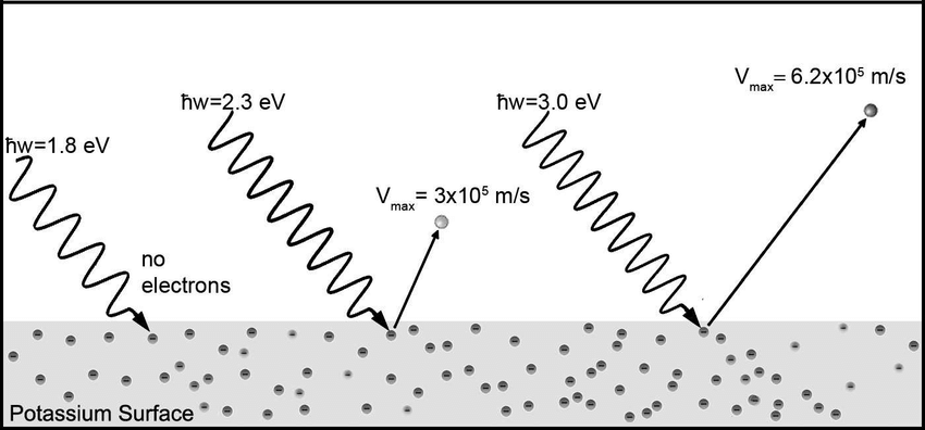 Illustration of the photoelectric effect from a potassium