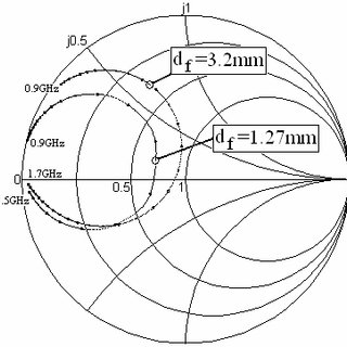 Geometry of aperture coupled circular microstrip patch