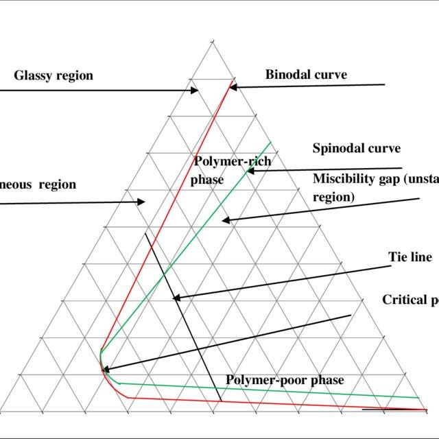 Process Block Flow Diagram for Preparing Polyamide-6