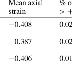 Axial stress–strain curves for the OFHC wire and bronze