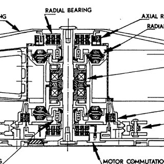 Principaux composants d'un accumulateur inertiele batterie