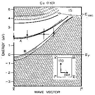 (PDF) Physisorption kinetics of electrons at plasma boundaries