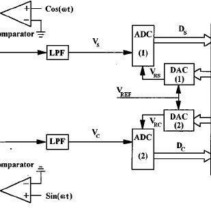 The block diagram of the phase-sensitive detectors and