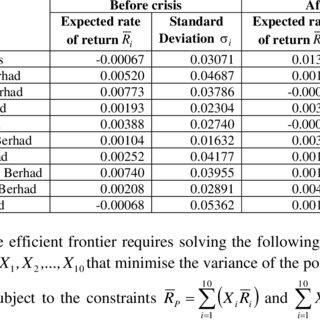 Summary statistics of the log returns for each asset i