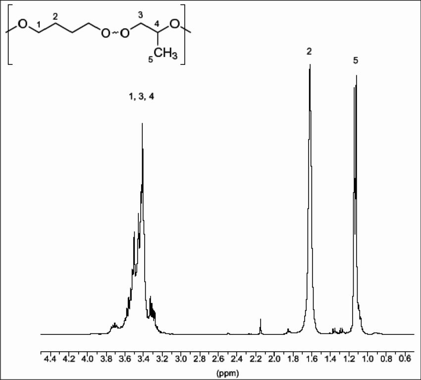 1 H NMR spectrum (in CDCl 3 ) of poly(THF-co-PO
