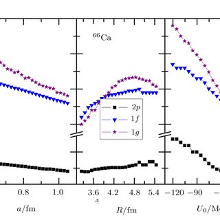 The rms radii of neutron orbits r nlj near the Fermi
