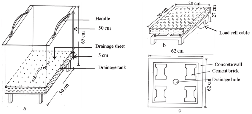 Design of mini-lysimeter; (a) mini-lysimeter tank, (b