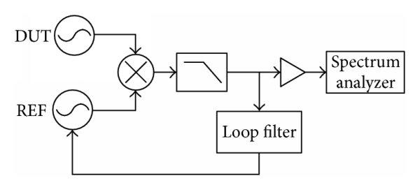 Optical Spectrum Analyzer Vs Microwave Spectrum Analyzer