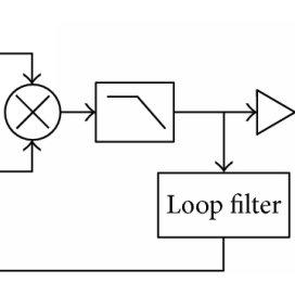 Block diagram of the cross-correlation method. This method