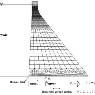 (PDF) TRAVELING WAVE EFFECTS ON NONLINEAR SEISMIC BEHAVIOR