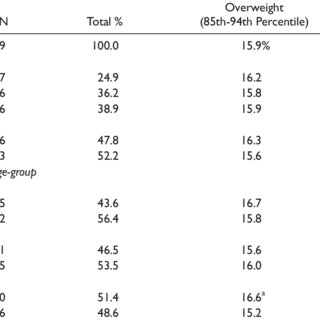 Percentage of Visits With Body Mass Index (BMI) ≥95% as