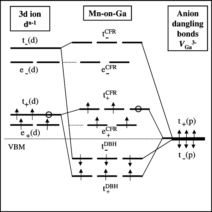 what is an energy level diagram of series and parallel circuits the schematic for levels central panel generated from interaction between crystal field exchange split