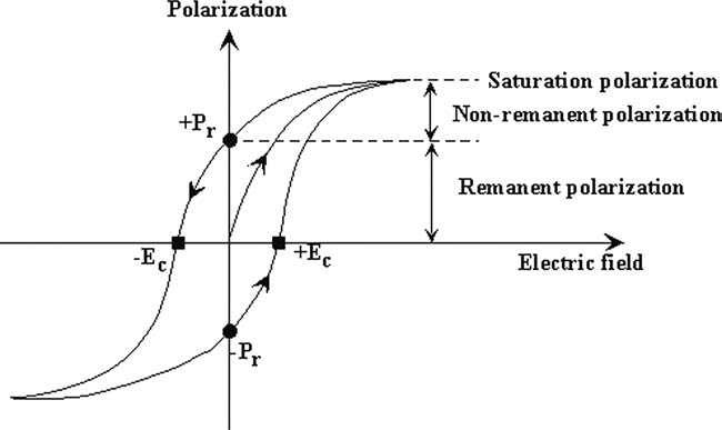 Typical polarization vs. electric field (P-E) hysteresis
