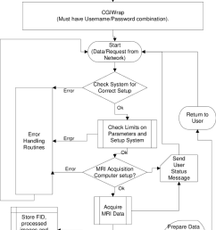 a block diagram of the common gateway interface cgi program for the world wide [ 850 x 1174 Pixel ]