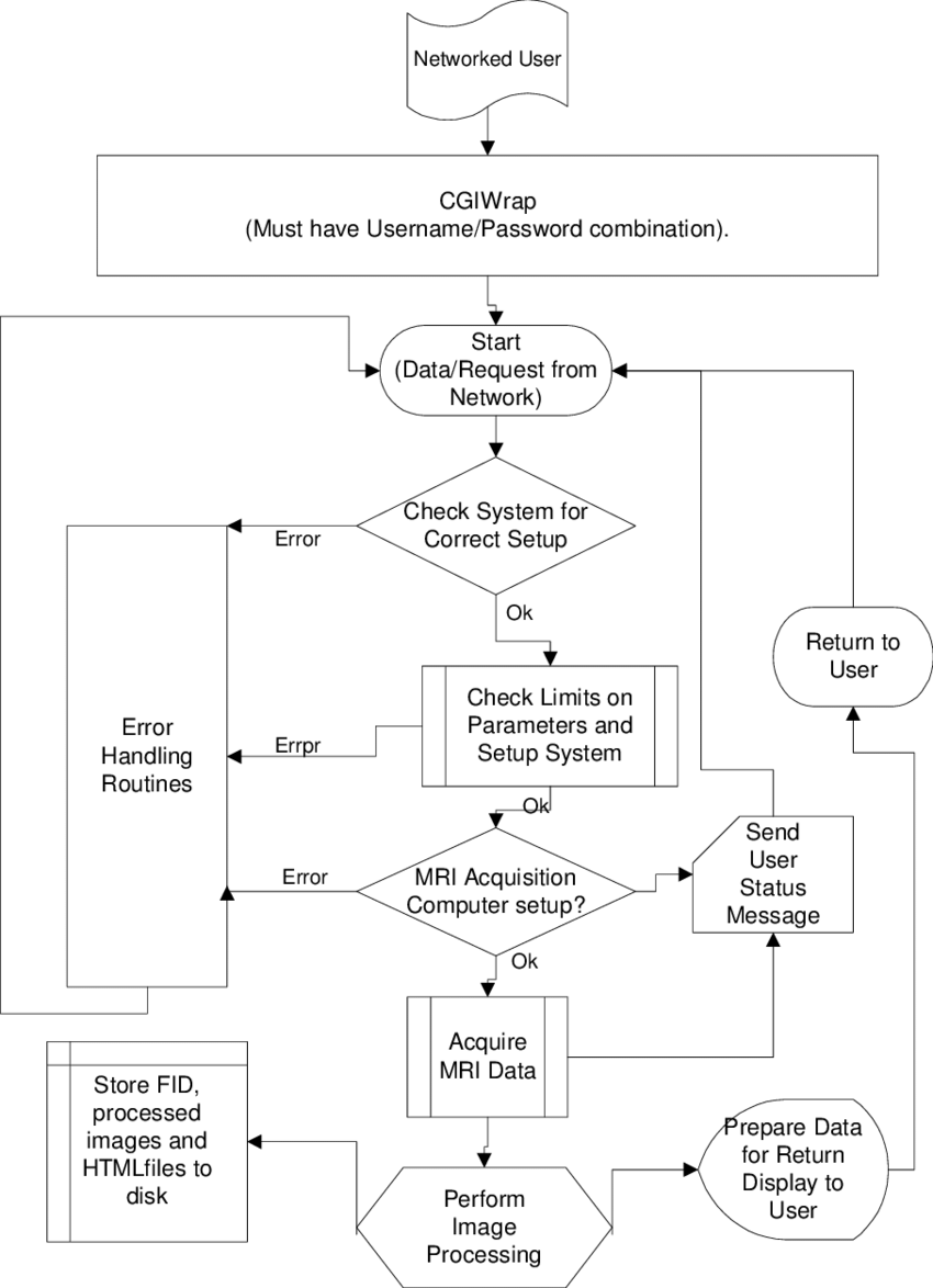 medium resolution of a block diagram of the common gateway interface cgi program for the world wide