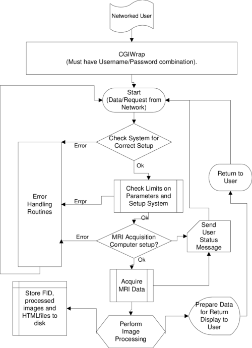 small resolution of a block diagram of the common gateway interface cgi program for the world wide