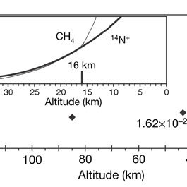 The mole fraction of methane to nitrogen in the Titan