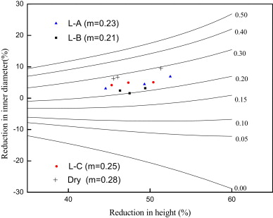 Experimental data points on the calibration chart of the