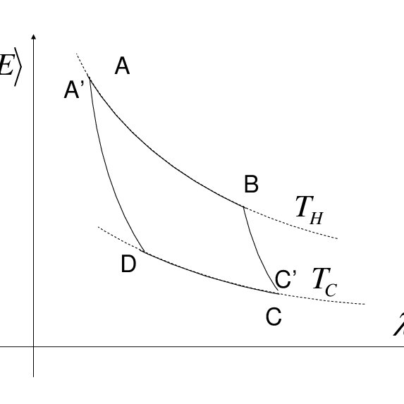 Schematic diagram of a Carnot cycle. The two axes