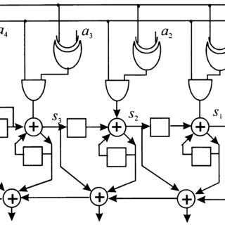 4-Bit recoded systolic multiplier architecture: (a) the