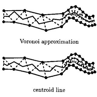 Steps of the skeleton algorithm for convex vertices