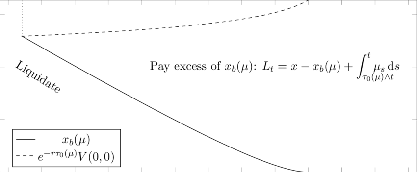 The value x b (µ) is the cost of waiting for positive cash