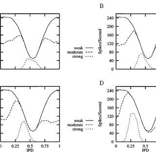 (PDF) Model for binaural response properties of inferior
