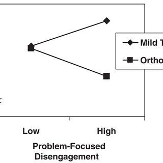 The 6 conditions of the NeuroCom Sensory Organization Test