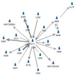 Telecom Network Diagram Microsoft Yamaha Grizzly 660 Carburetor Pdf Use Of Social Analysis In Telecommunication Domain Illustration A