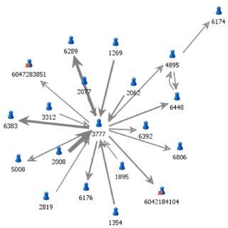 telecom network diagram microsoft 110 plug wiring pdf use of social analysis in telecommunication domain illustration a