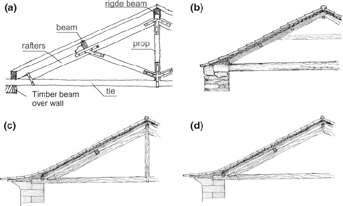 Types of roof structures. Geometry of the types of roofs