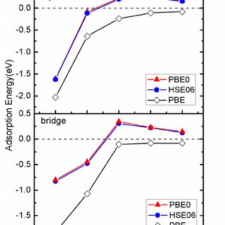 (PDF) First principles study of adsorption of O-2 on Al