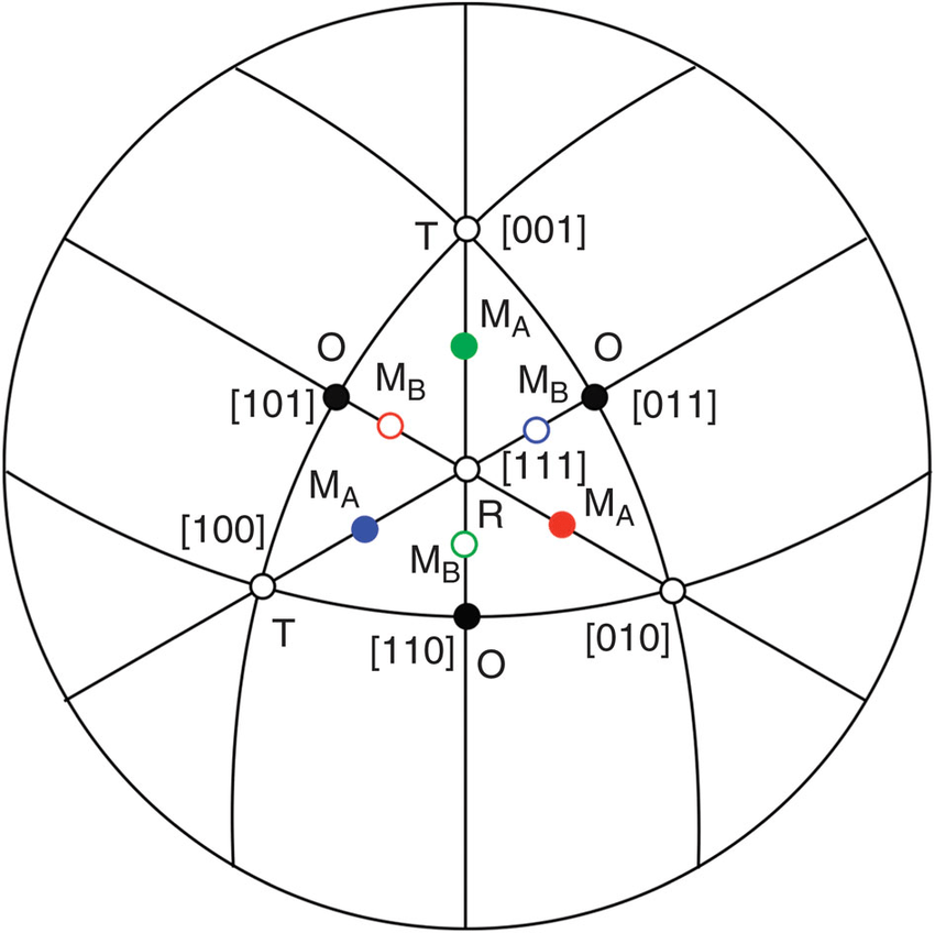 Stereographic projection for a pseudocubic perovskite
