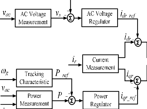 Control block diagram for the RSC of the wind DFIG