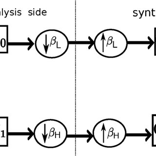 Downsampling by different schemes on the weighted