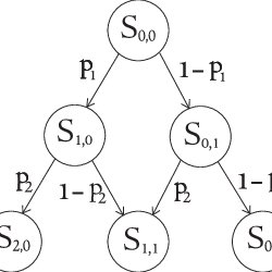 (PDF) A Stochastic Model for Chain Collisions of Vehicles
