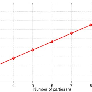 Number of gates in the circuit that computes one garbled