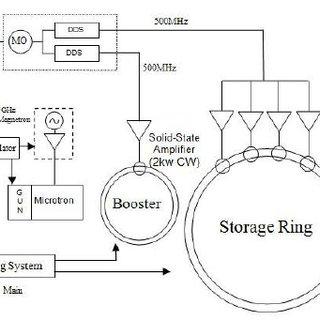 (PDF) RF SYSTEM FOR SESAME