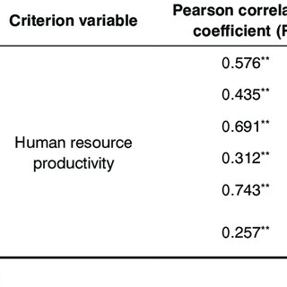 (PDF) The Role of Job Motivation in the Productivity of