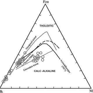 AFM diagram of irvinE & Baragar (1971) including