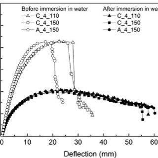 Longitudinal elastic modulus (a) and ultimate tensile