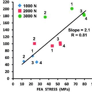 (PDF) Stress analysis of a carbon fiber-reinforced epoxy