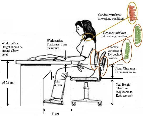 ergonomic workstation diagram guitar pots wiring design a chair b working surface of an operator