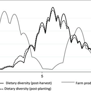 (PDF) Production diversification, dietary diversity and