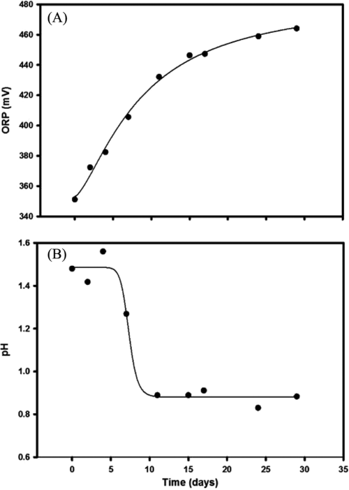 small resolution of changes in orp a and ph b with time in a culture